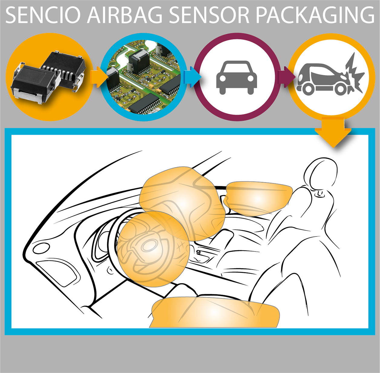 Airbag sensor package